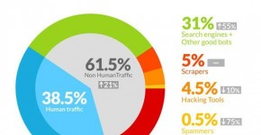 Infografica traffico bot sul web 61,5%, studio Incapsula.